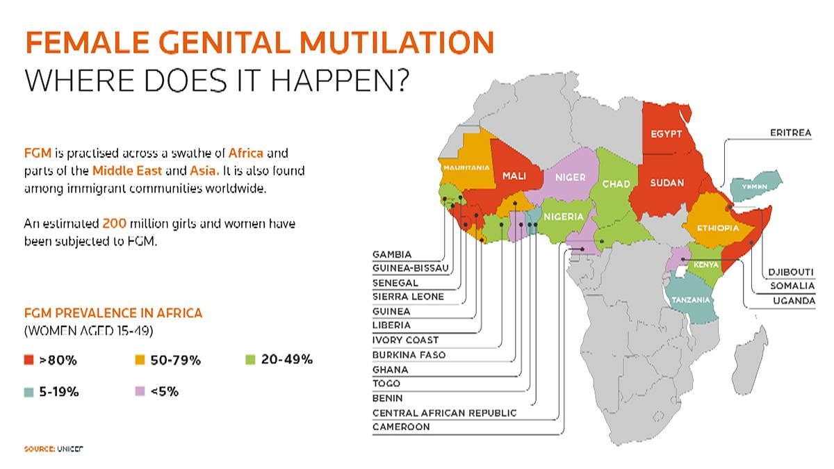 FGM In Africa