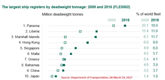 Deadweight Tonnage Registry