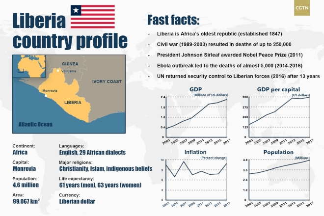 Liberia Profile - Courtesy CGTN